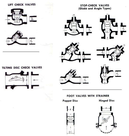 Ogisdaquestao setembro 2016 vlvulas de reteno check valves que permitem o fluxoescoamento em um s sentido vlvulas de reteno e fechamento stop check valves ccuart Gallery