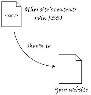 How To Parse RSS Feeds with MagpieRSS