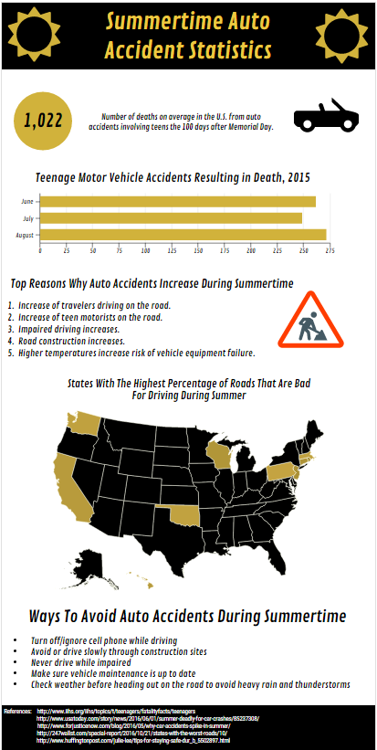 Summertime Auto Accident Statistics