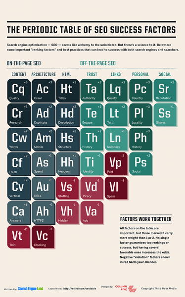 periodic table of seo 2015 condensed