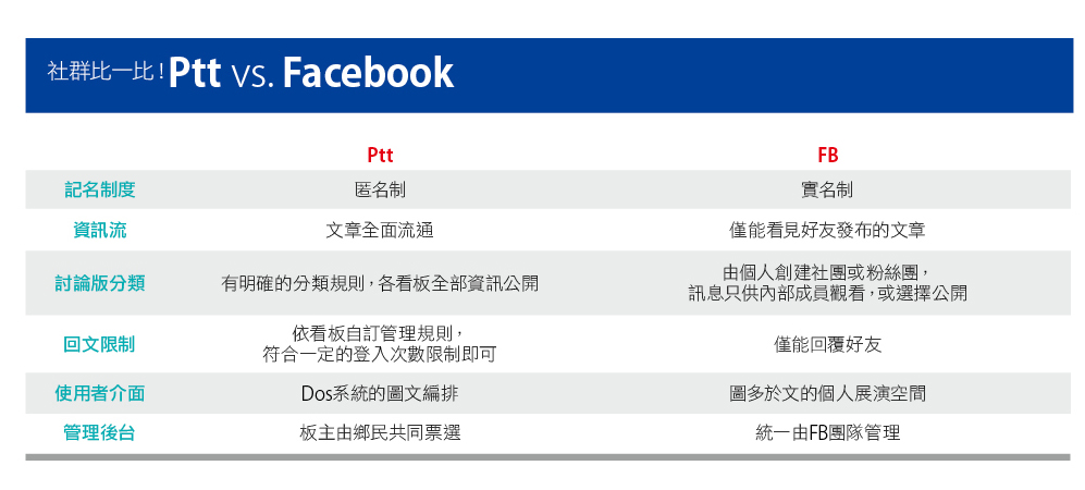 社群比一比!Ptt vs. Facebook