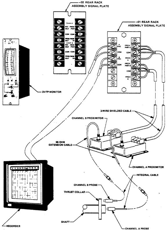 bently nevada proximitor wiring diagram