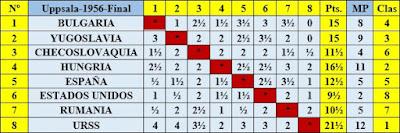 Clasificación final por orden del sorteo inicial del III Campeonato Mundial Universitario de Ajedrez - Uppsala 1956