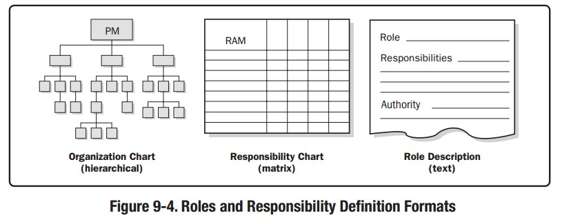 hierarchical-type charts  the traditional organization chart structure can  be used to show positions and relationships in a graphical, top-down format