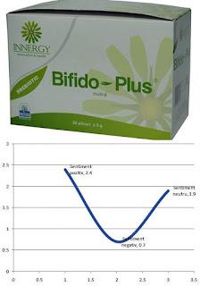 Pareri forum Innergy Bifido Plus probiotic infectii gastro-intestinale