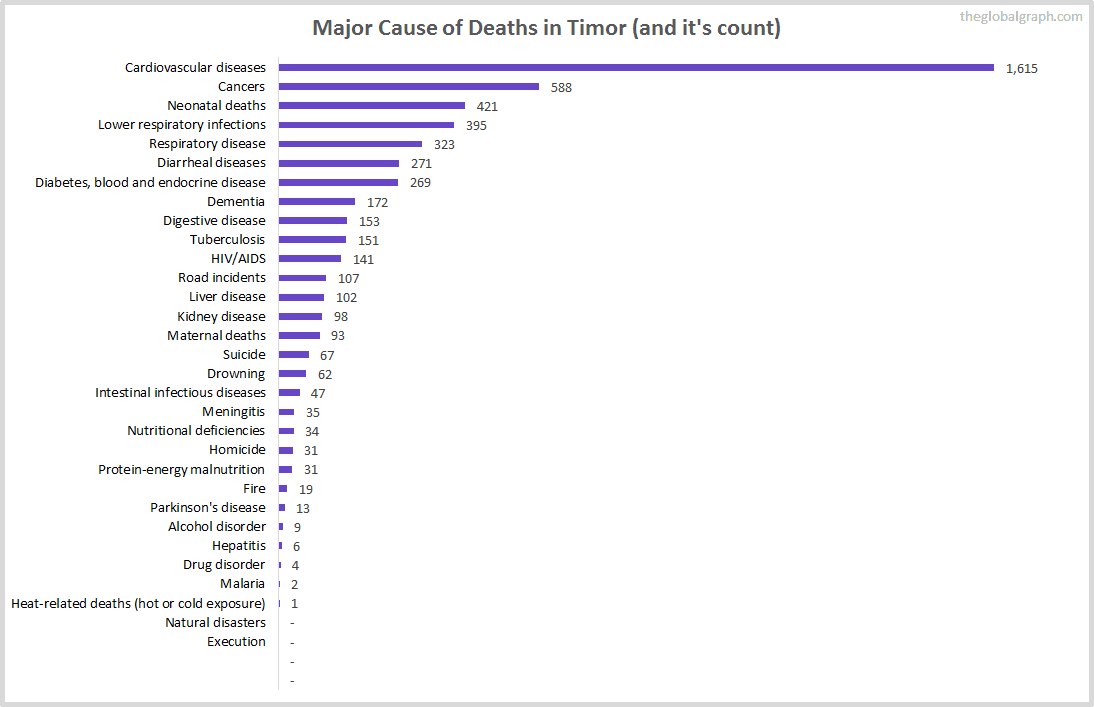 Major Cause of Deaths in Timor (and it's count)