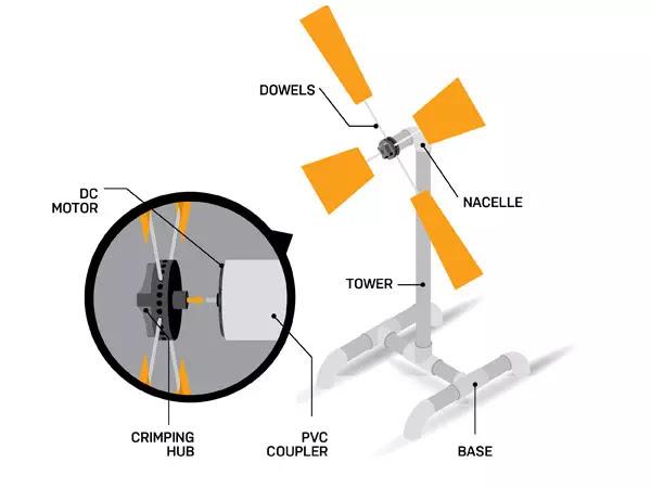 wind turbine science project