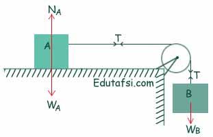 Soal UN Fisika tentang sistem katrol