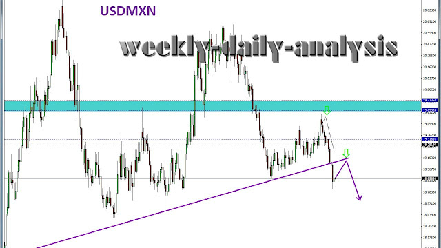 http://www.weekly-daily-analysis.co/2019/03/daily-analysis-usdzar-22-march-2019.html