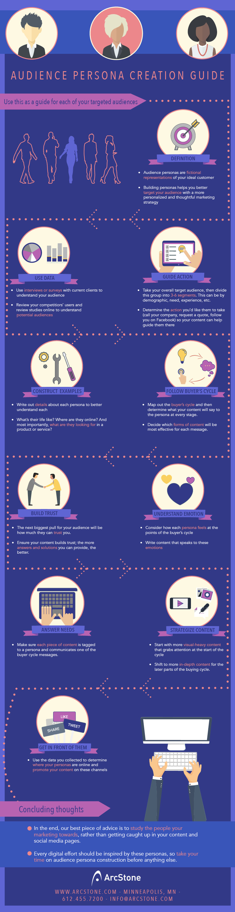 Audience persona creation guide infographic