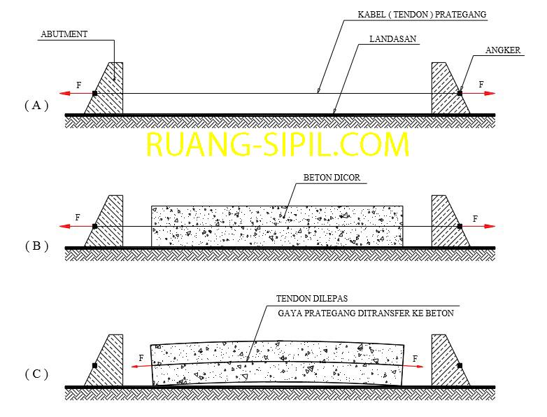 2 Metode Pemberian Gaya Prategang Pada Beton Ruang Sipil