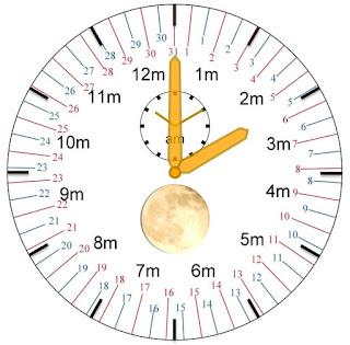 Horloge milésienne indiquant le 31 secondème 2019