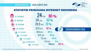 Statistik Pengguna Internet Indonesia untuk Bisnis Sampingan