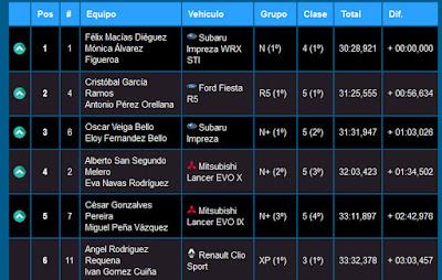 http://www.teamrepauto.com/TiemposOnline/TiemposPhp/resultados/verTotal.php?prueba=65&tramo=4&idTipoCoche=&final=1