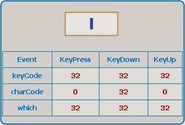 jQuery event keyCode | event charCode | event which - Code Generator
