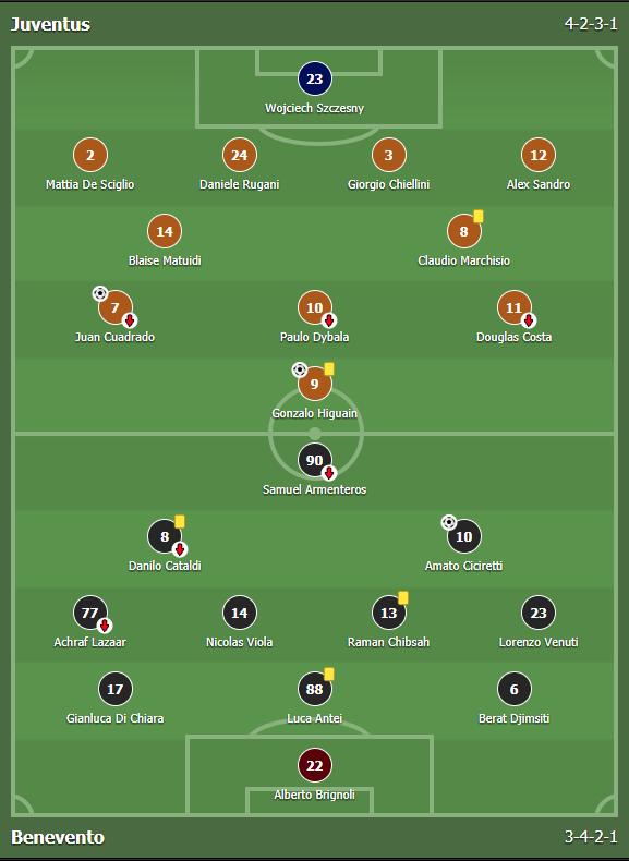 แทงบอล ไฮไลต์การแข่งขันฟุตบอล Juventus Vs Benevento