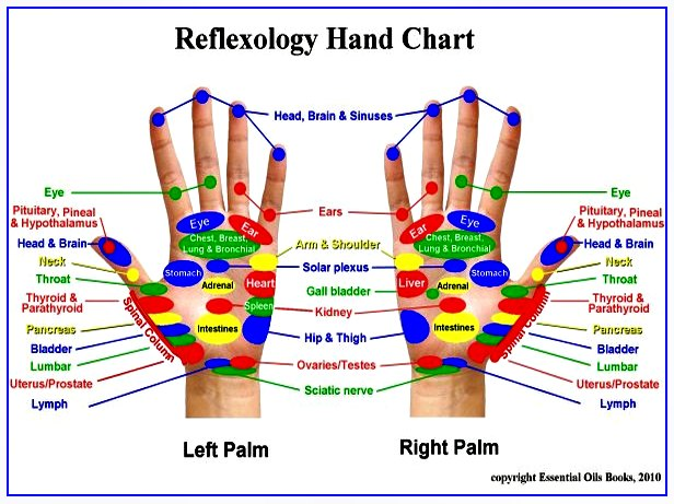 reflexology hand chart benefits