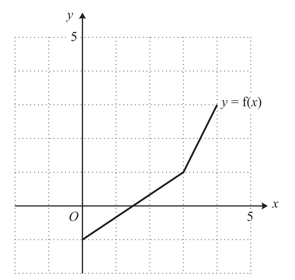 graph of a function - HD1035×981