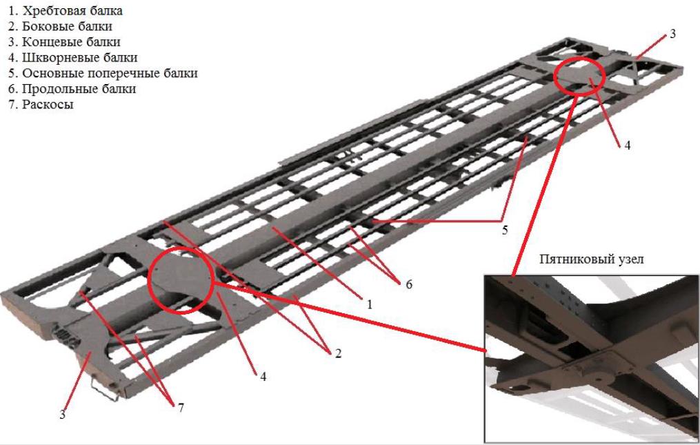 шкворневое соединение крытого вагона фото если возражает