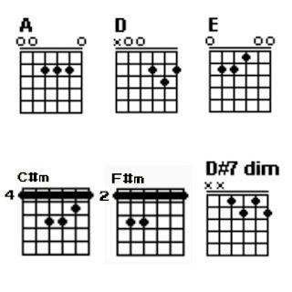 Chord gitar A, D, E, C#m, F#m dan D#7dim