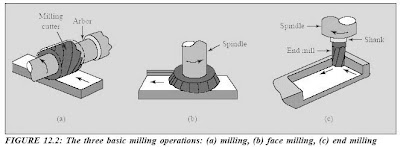 Mesin Frais ~ Mechanical Engineering