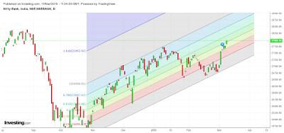 Banknifty daily candlestick chart and Fibonacci Levels.