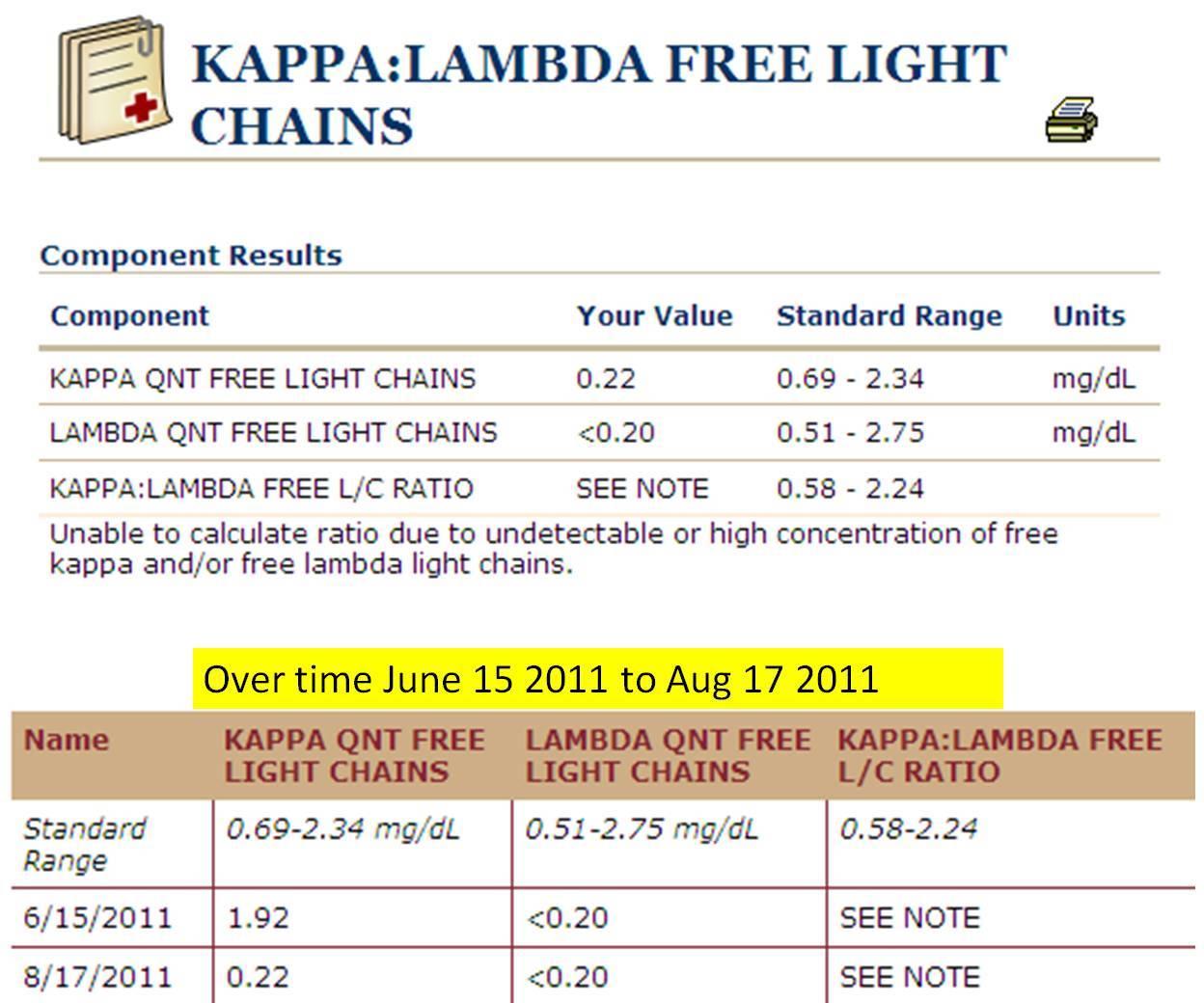 Increased Free Kappa And Lambda Light Chains Www Lightneasy Net