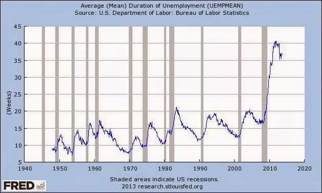 NAKED KEYNESIANISM: Cut Unemployment Benefits? A Bonehead Idea