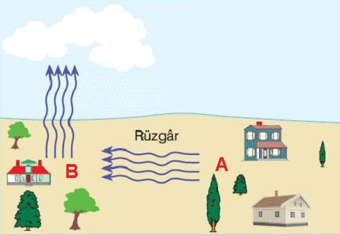 8 Sinif Iklim Ve Hava Hareketleri Konu Anlatimi Fenbilim Net