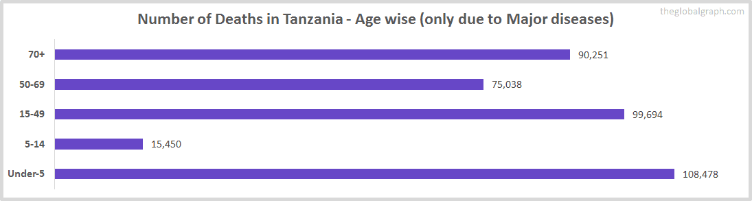 Number of Deaths in Tanzania - Age wise (only due to Major diseases)