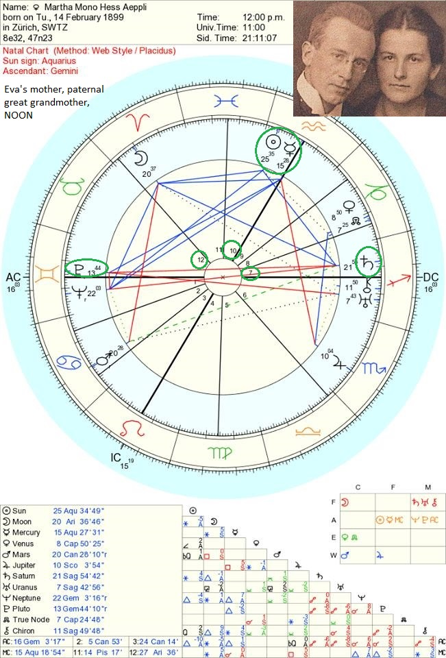 Family Dynamics - Astrological Counsel & Astro-Type Style