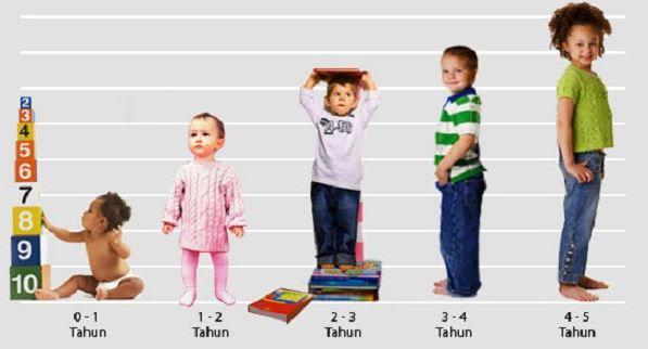 susu peninggi badan anak balita, vitamin peninggi badan anak balita