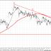 ¿Posible caída inminente en las Bolsas europeas?