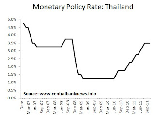 Central Bank News - Thailand Monetary Policy