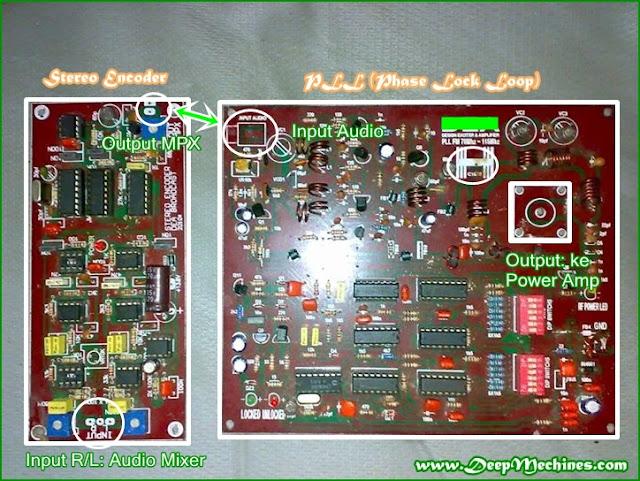 Gambar Perangkat Stereo Encoder dan PLL pada Pemancar FM