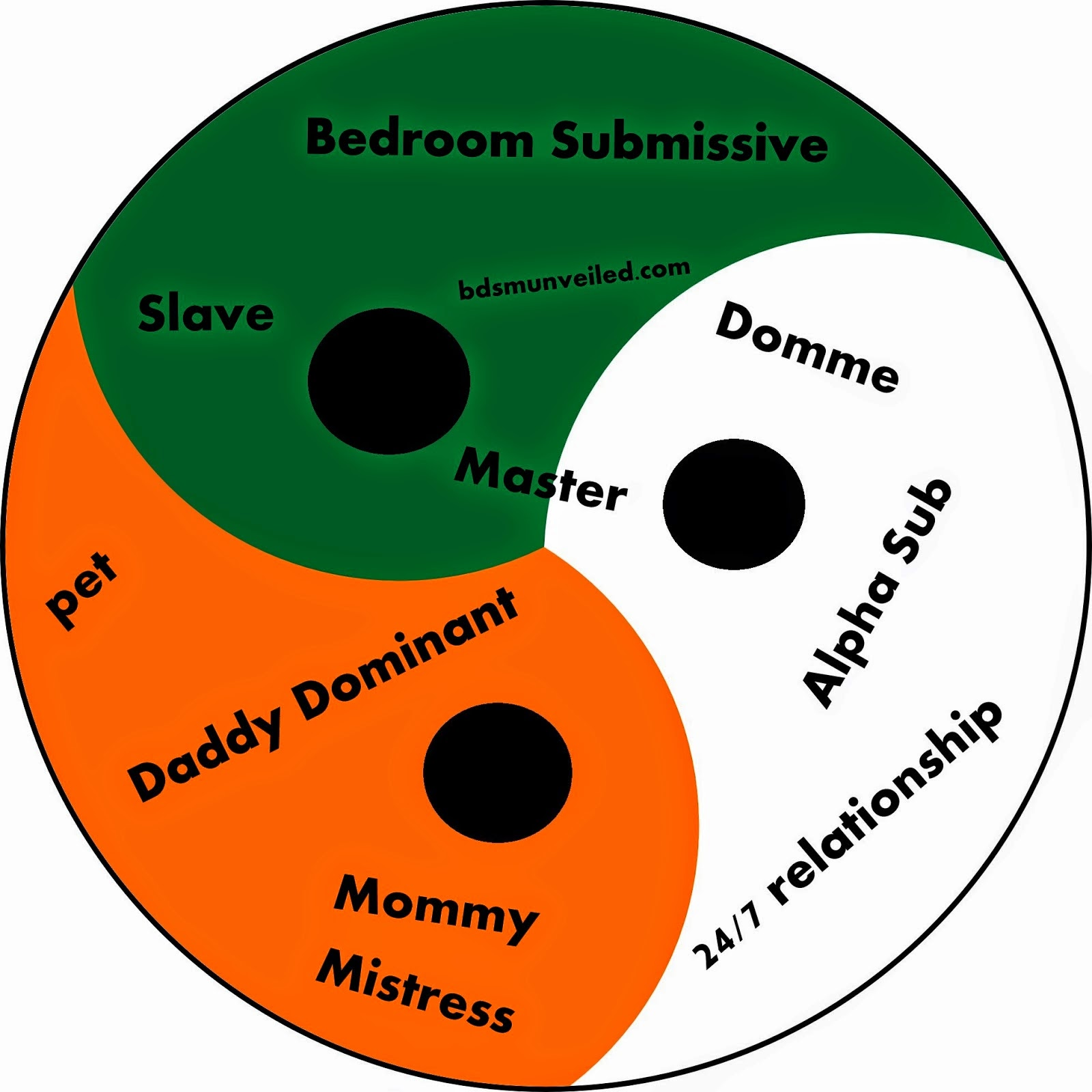 BDSM Categories