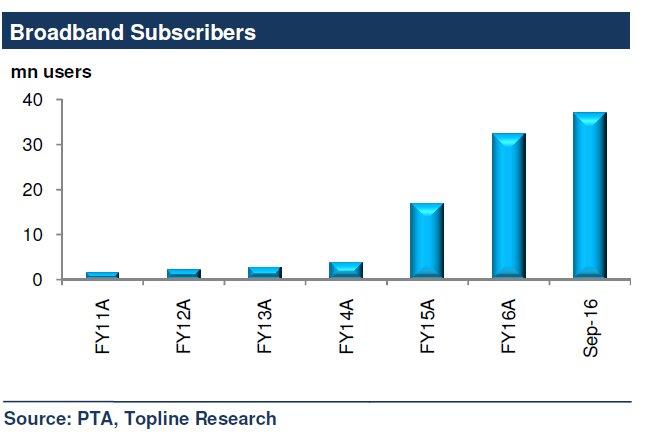 Haq's Musings: Internet Data Usage Soaring in Pakistan