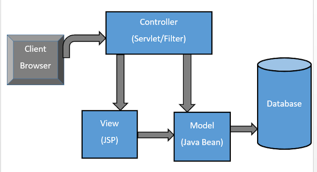 MVC Architecture in jsp