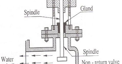 feed check valve ~ boiler mountings mechanical engineering  diagram of water check valve #5
