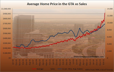 toronto home prices, toronto sales graph
