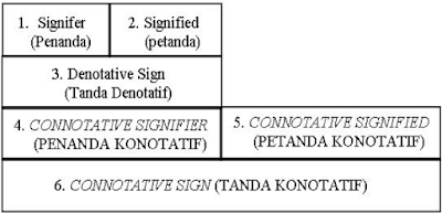 Peta Tanda Model Semiotika Roland Barthes (Nawiroh Vera, 2014:27)