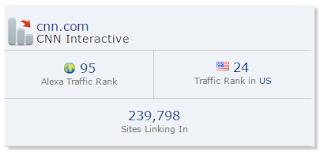 Most Popular Business Websites, Business Websites