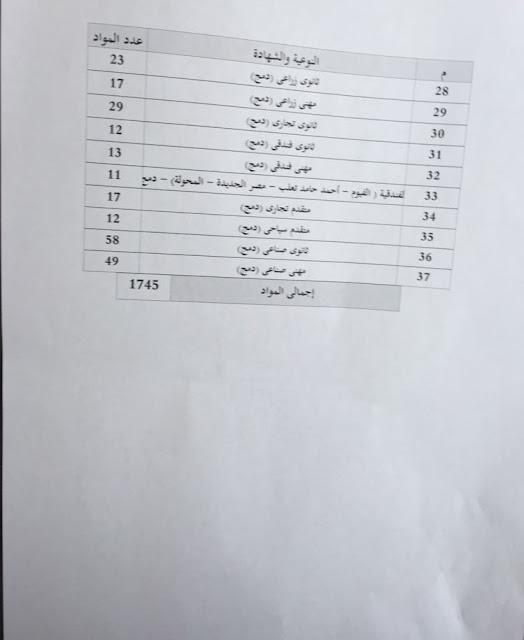 اليوم بدء تسليم وتوزيع امتحانات الدبلومات الفنية على المحافظات 3/5/2018