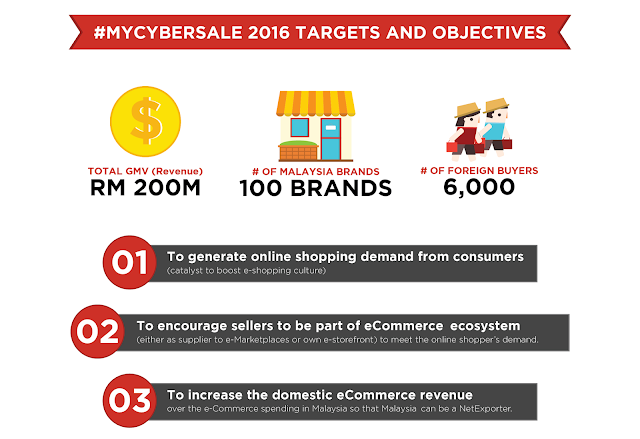 #MYCYBERSALE 2016 Targets & Objectives
