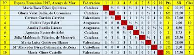 Clasificación final por orden del sorteo inicial del X Campeonato de España Femenino 1967