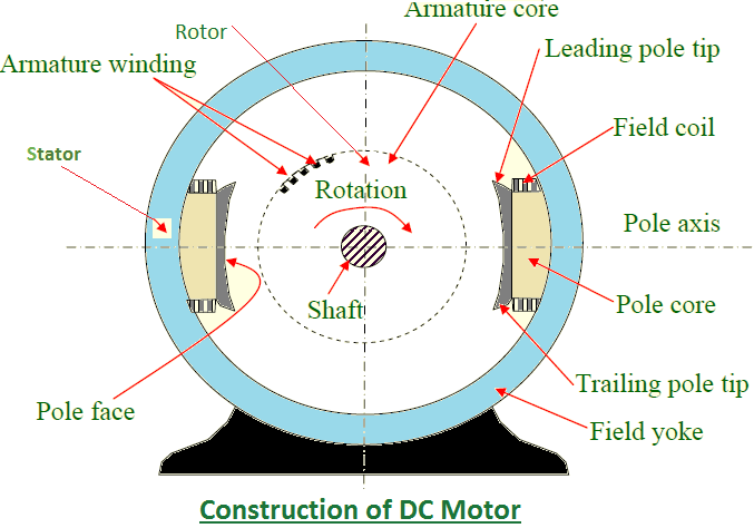 Working principal of DC Motor: Construction of DC Motor