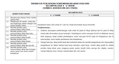 Indikator PAUD Untuk Anak Usia 4-6 Tahun Kurikulum 2013