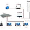 Cara Setting Mikrotik RB750 untuk Hotspot Mudah