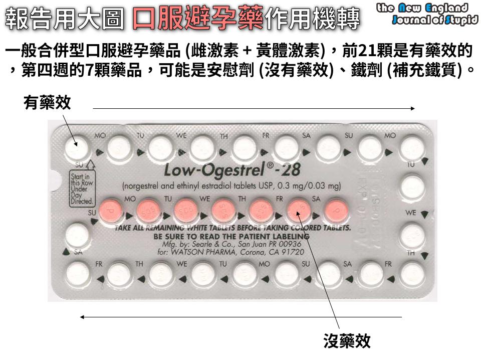[臨床藥學] 報告用大圖 口服避孕藥品的作用機轉 (Mechansim of Actions of Combined Oral Contraceptives) - NEJS