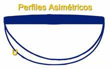 Forma del mástil de Guitara con Perfil Asimétrico